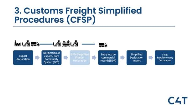 3. CFSP