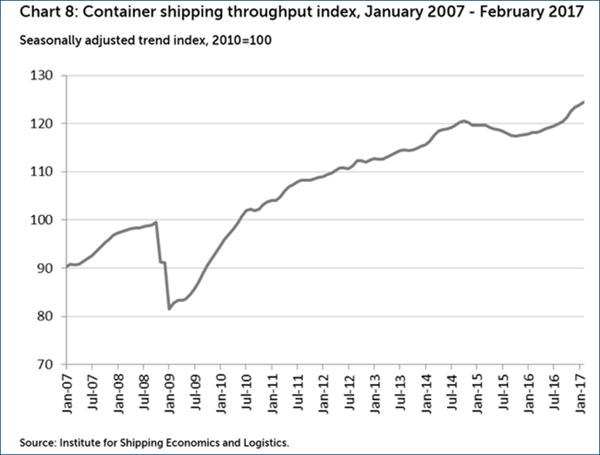 CAS ever growing global trade