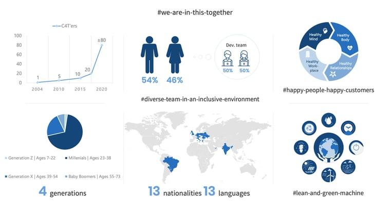 company-facts-3